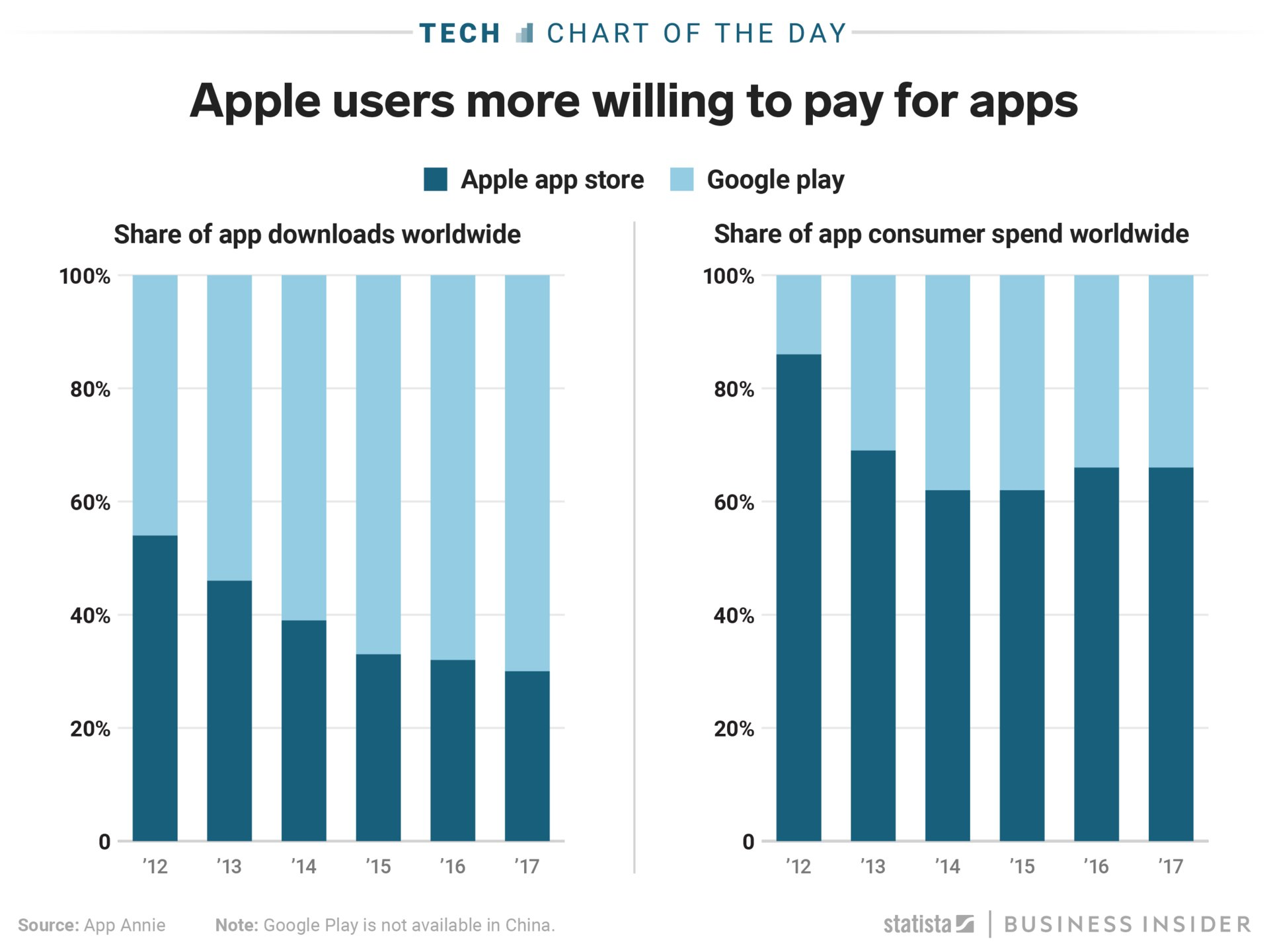 ios vs android pay