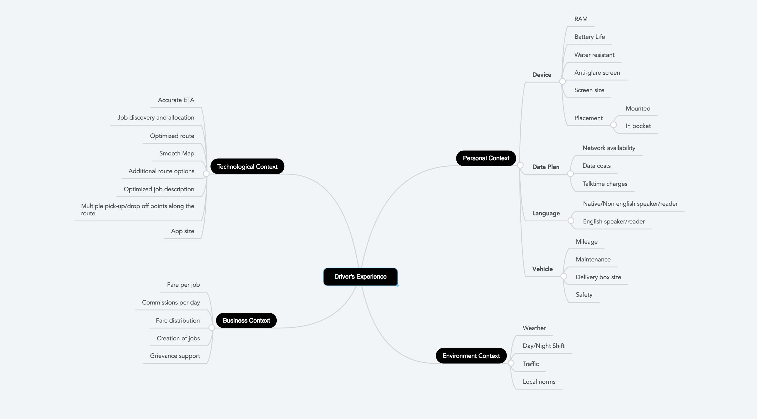 mind map اجرای پروژهی طراحی تجربه کاربری