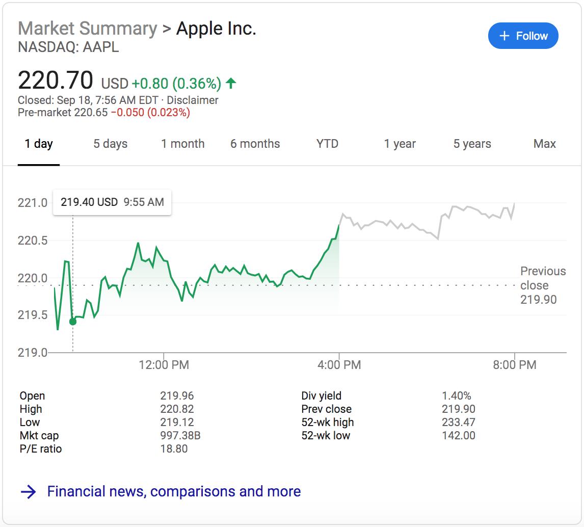 سهام اپل در حال افزایش است
