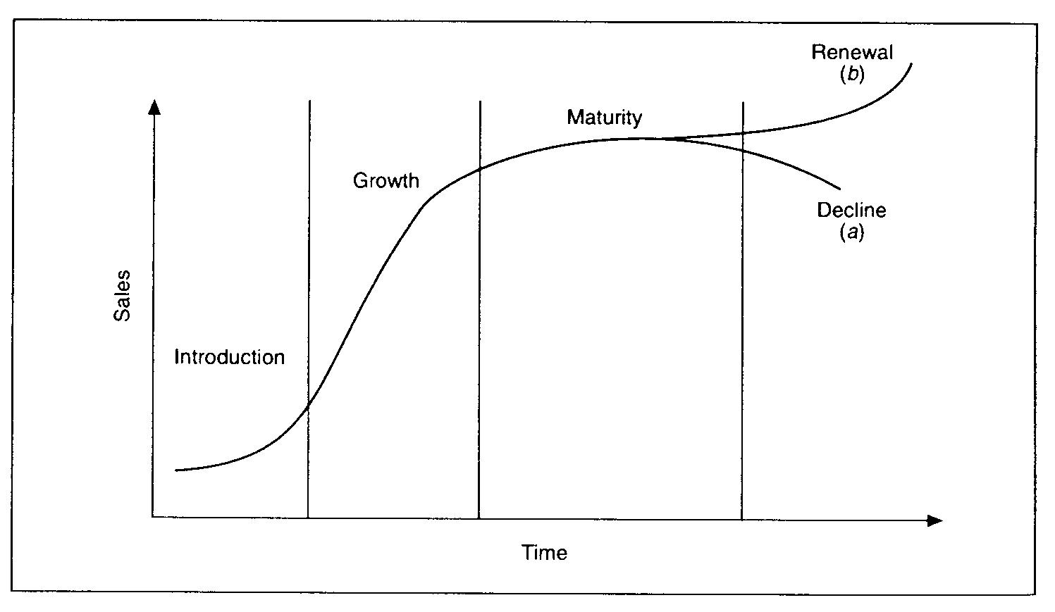 چرخه حیات سیستم