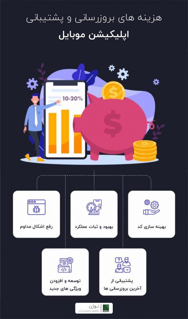 هزینه های بروزرسانی و پشتیبانی از اپلیکیشن موبایل - نوژن