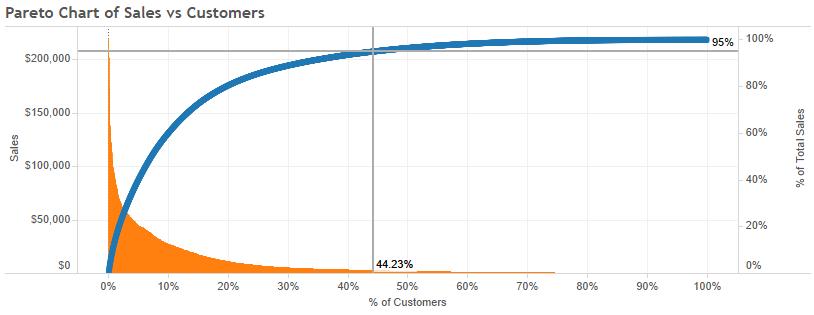 نمودار پارتو در اصل کسب و کار