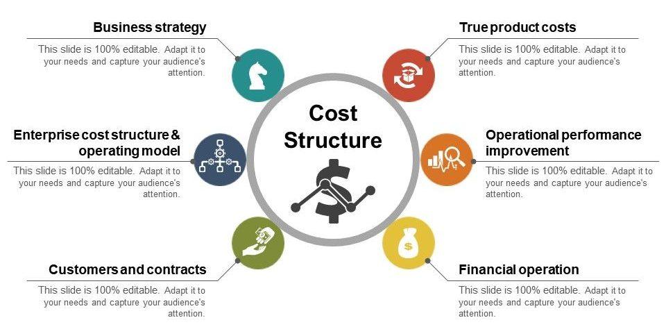 ساختار هزینه در بوم کسب و کار