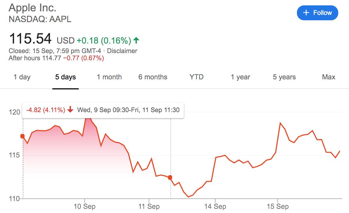 سهام اپل در ۲۰۲۰