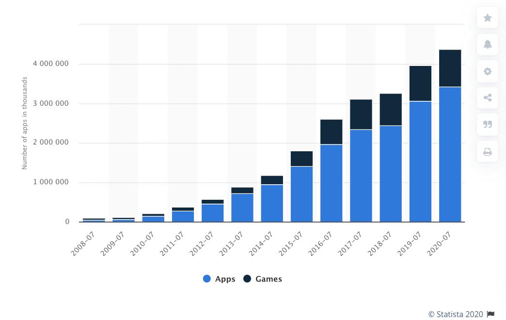 تعداد اپلیکیشن های موجود در اپ استور اپل